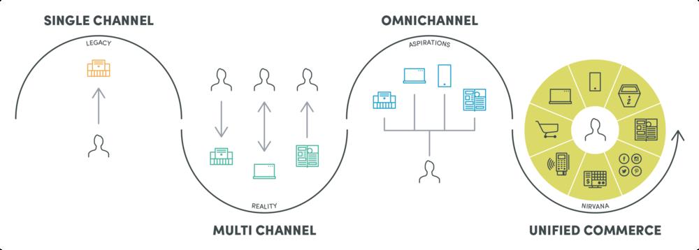 so sánh bán hàng đa kênh và đơn kênh