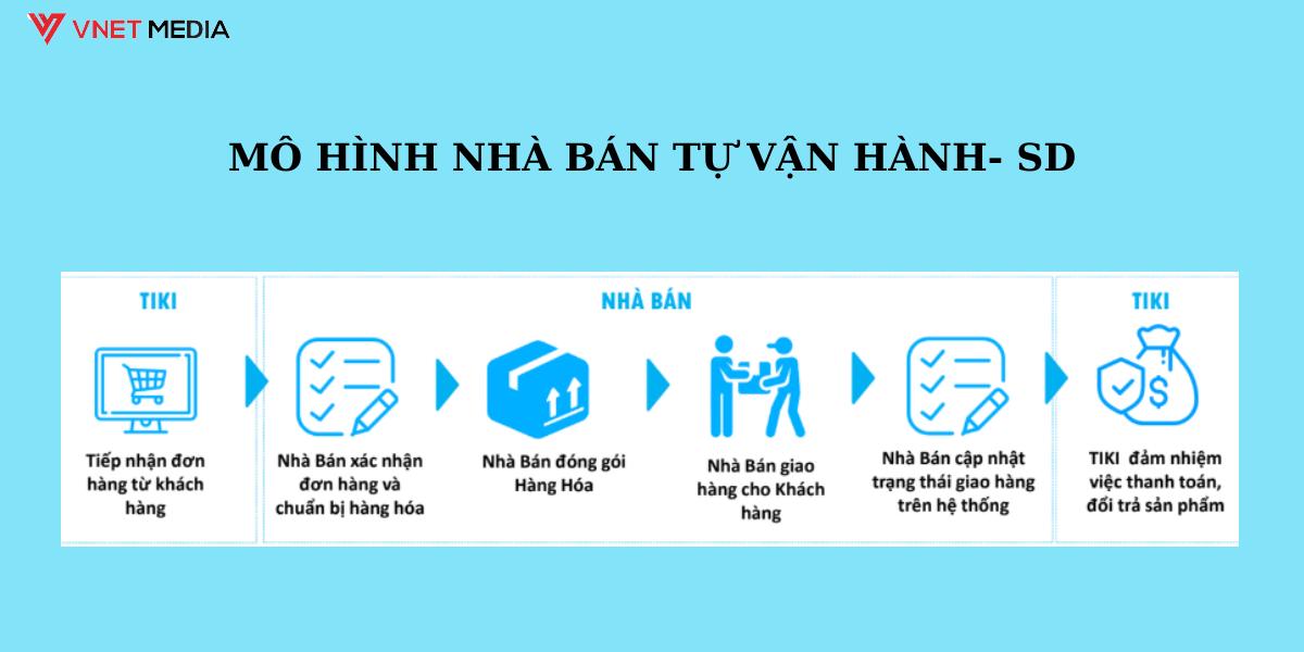 chinh-sach-ban-hang-tren-Tiki