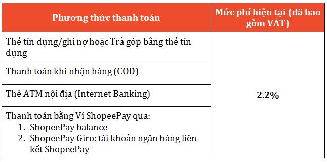 bảng tính phí thanh toán